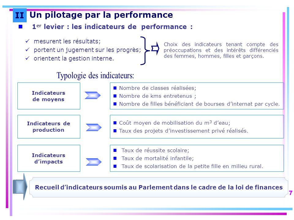 Indicateurs de production