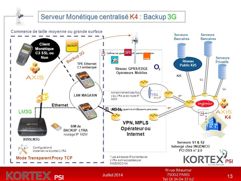Serveur Monétique centralisé K4 : Backup 3G