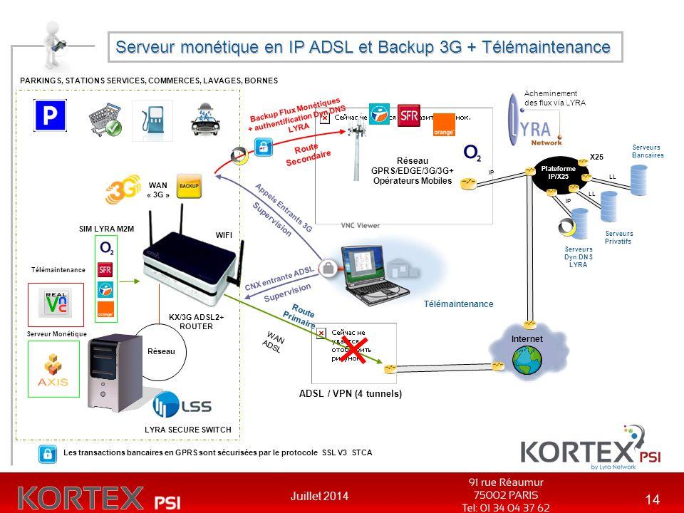 Serveur monétique en IP ADSL et Backup 3G + Télémaintenance