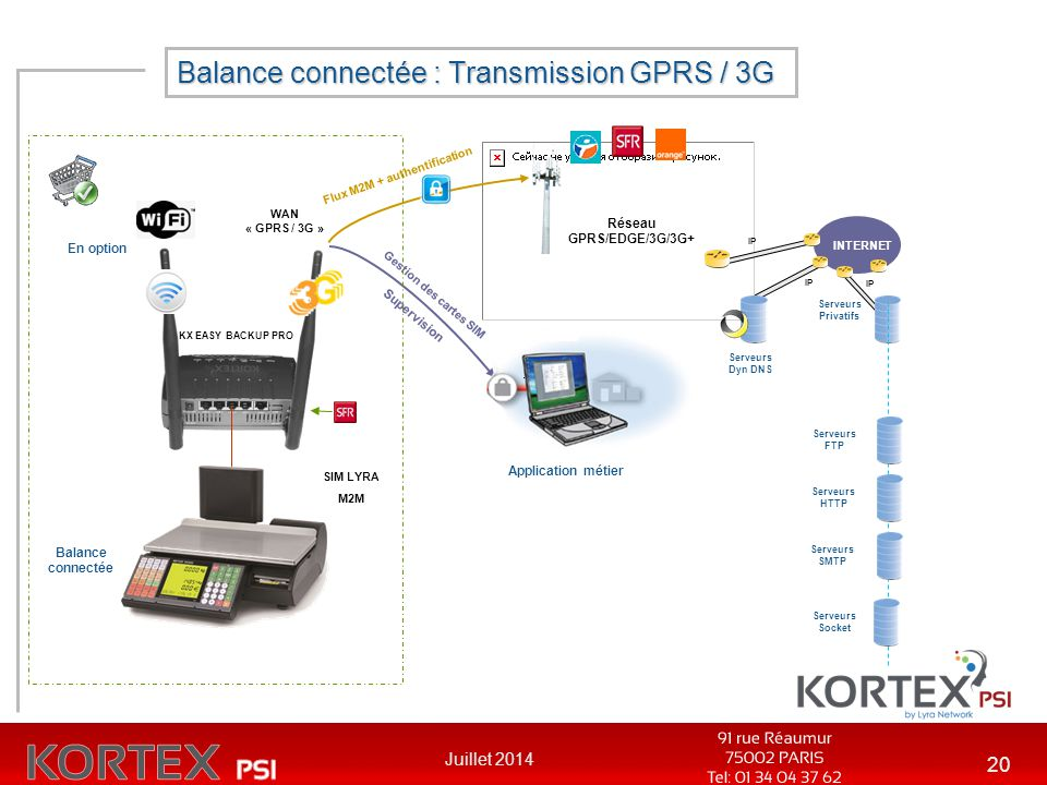 Balance connectée : Transmission GPRS / 3G