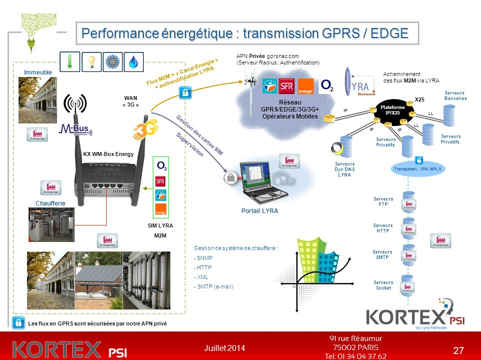 Performance énergétique : transmission GPRS / EDGE