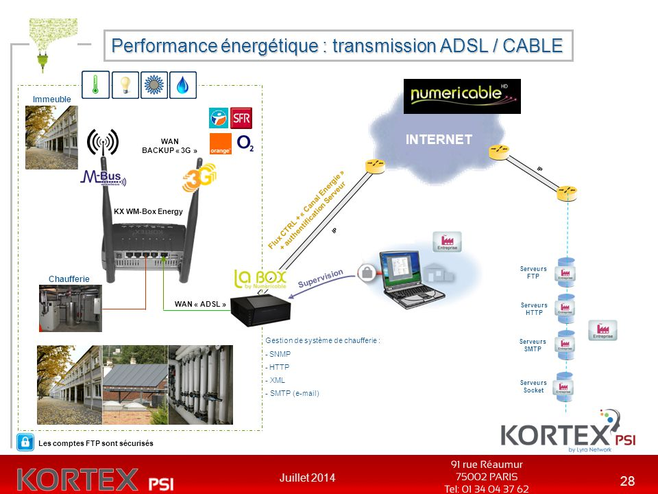 Performance énergétique : transmission ADSL / CABLE