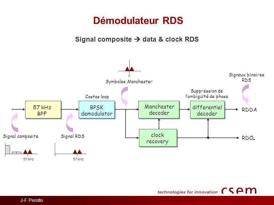 Démodulateur RDS Signal composite  data & clock RDS 57 kHz BPF BPSK