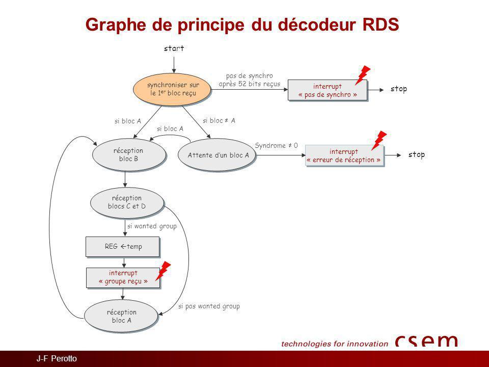 Graphe de principe du décodeur RDS