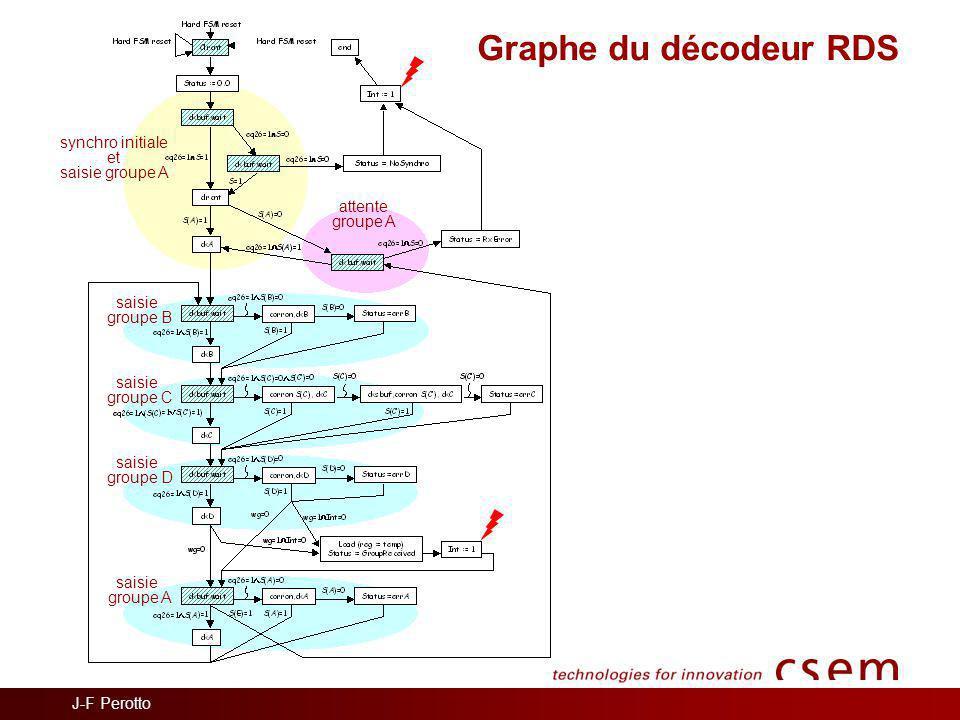 Graphe du décodeur RDS synchro initiale et saisie groupe A attente