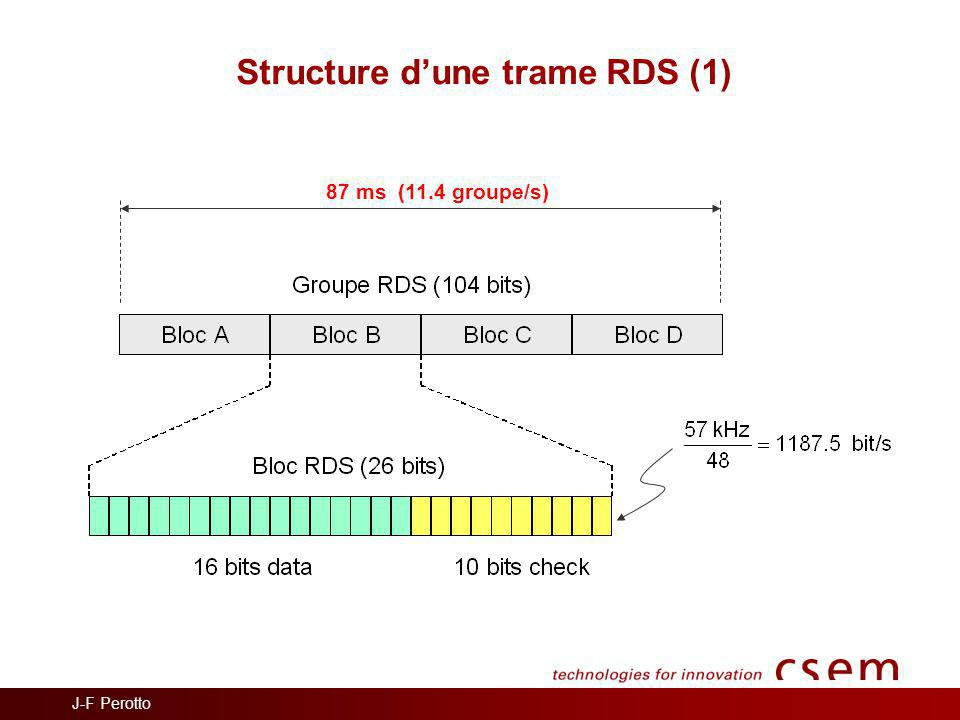 Structure d'une trame RDS (1)