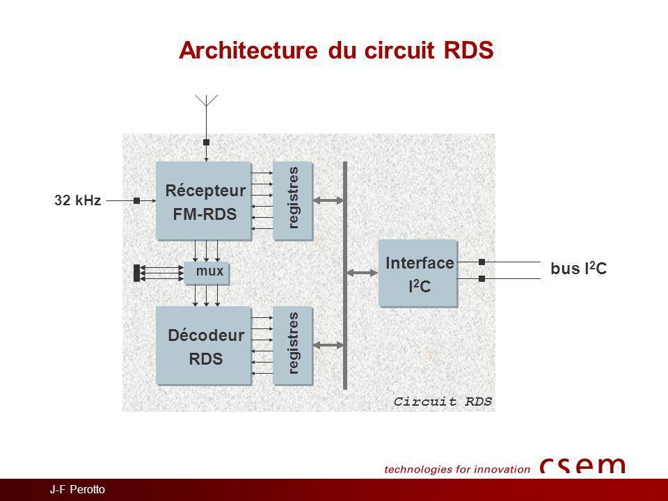 Architecture du circuit RDS