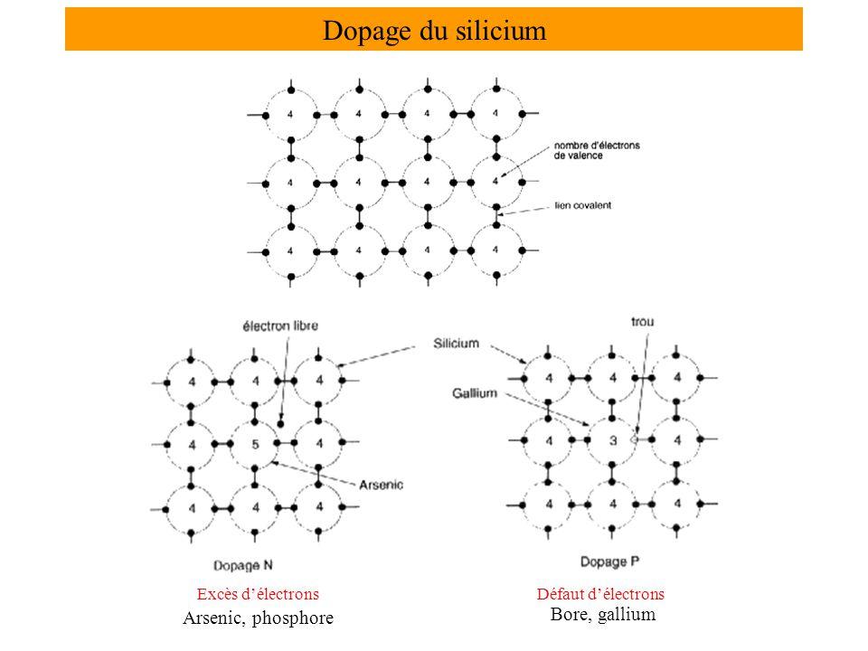 Dopage du silicium Bore, gallium Arsenic, phosphore Excès d'électrons
