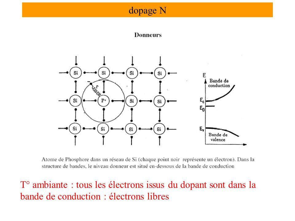 dopage N T° ambiante : tous les électrons issus du dopant sont dans la bande de conduction : électrons libres.
