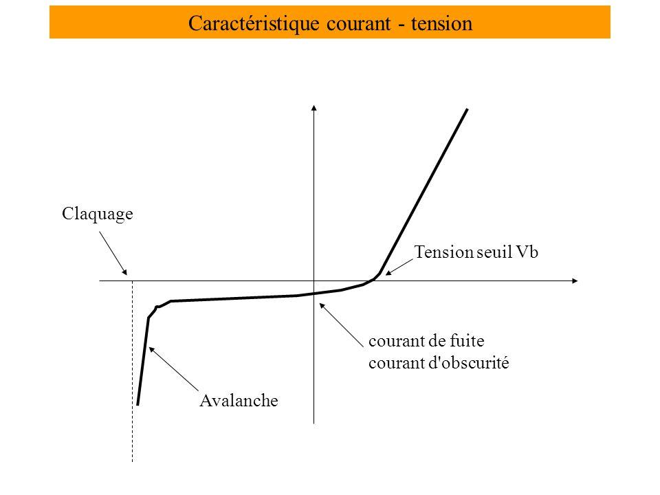 Caractéristique courant - tension
