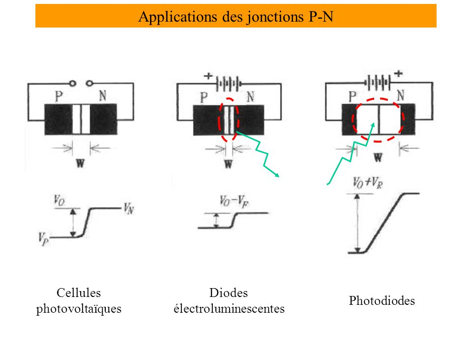 Applications des jonctions P-N