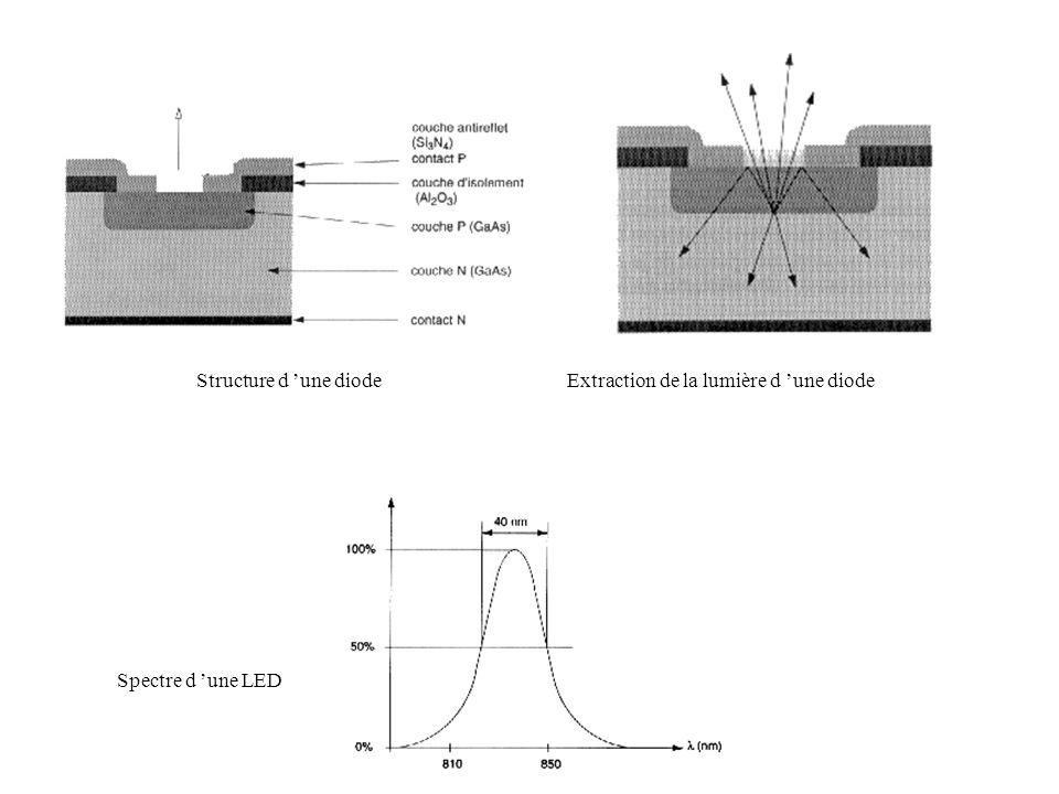Structure d 'une diode Extraction de la lumière d 'une diode Spectre d 'une LED