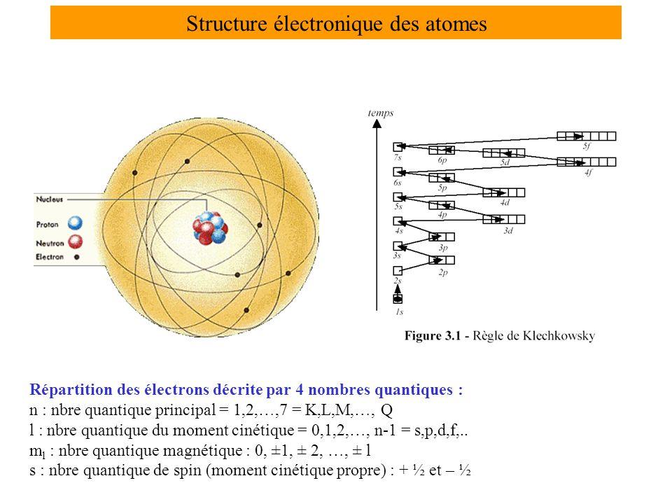 Structure électronique des atomes