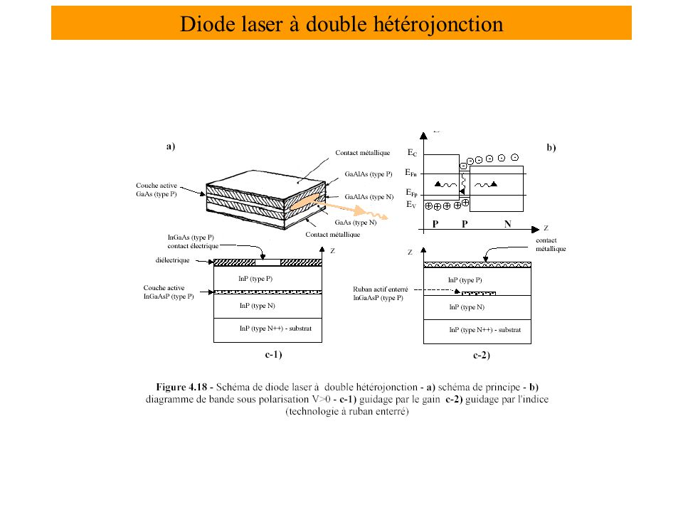 Diode laser à double hétérojonction