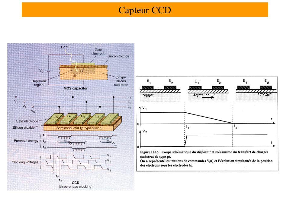 Capteur CCD