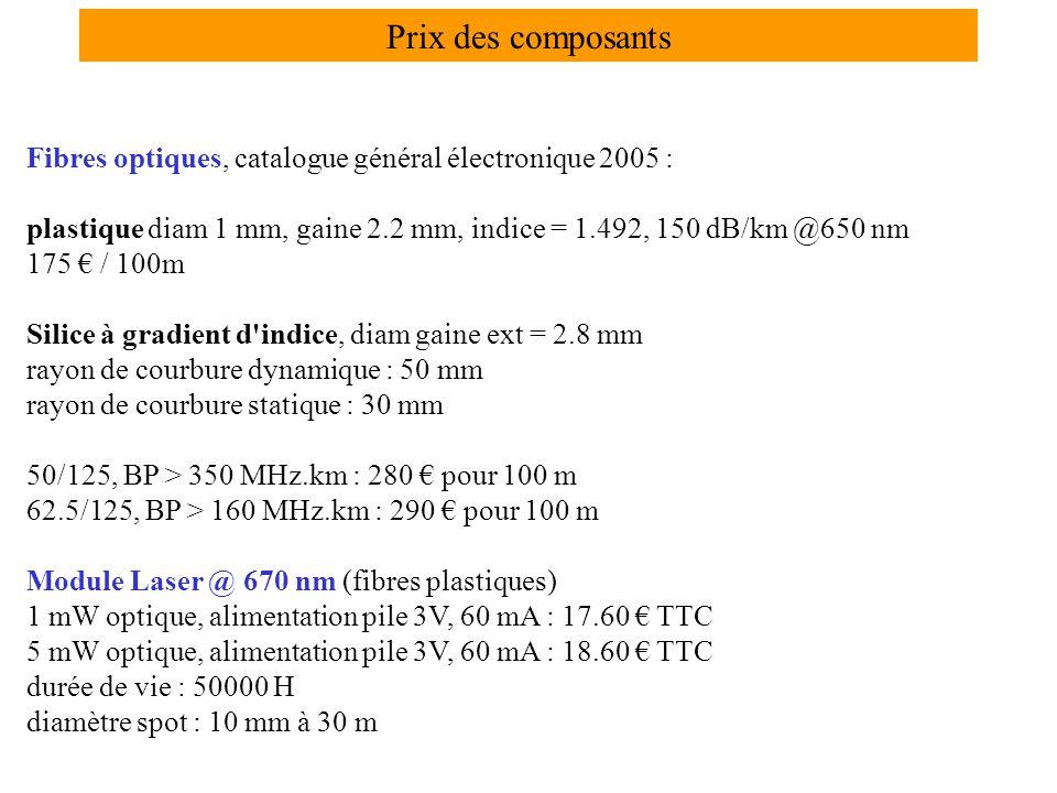 Prix des composants Fibres optiques, catalogue général électronique 2005 : plastique diam 1 mm, gaine 2.2 mm, indice = 1.492, 150 dB/km @650 nm.
