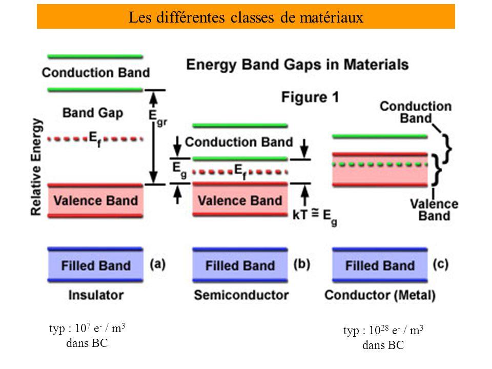 Les différentes classes de matériaux