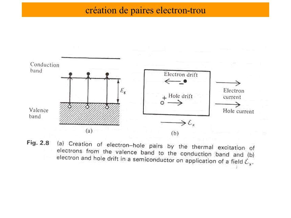 création de paires electron-trou