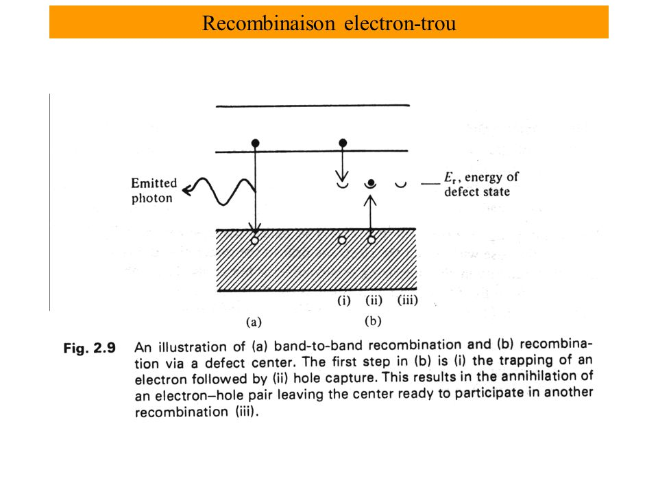 Recombinaison electron-trou