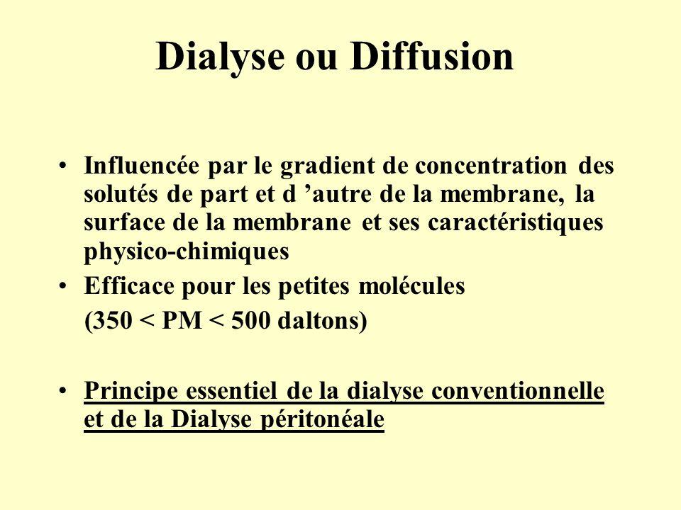 Dialyse ou Diffusion