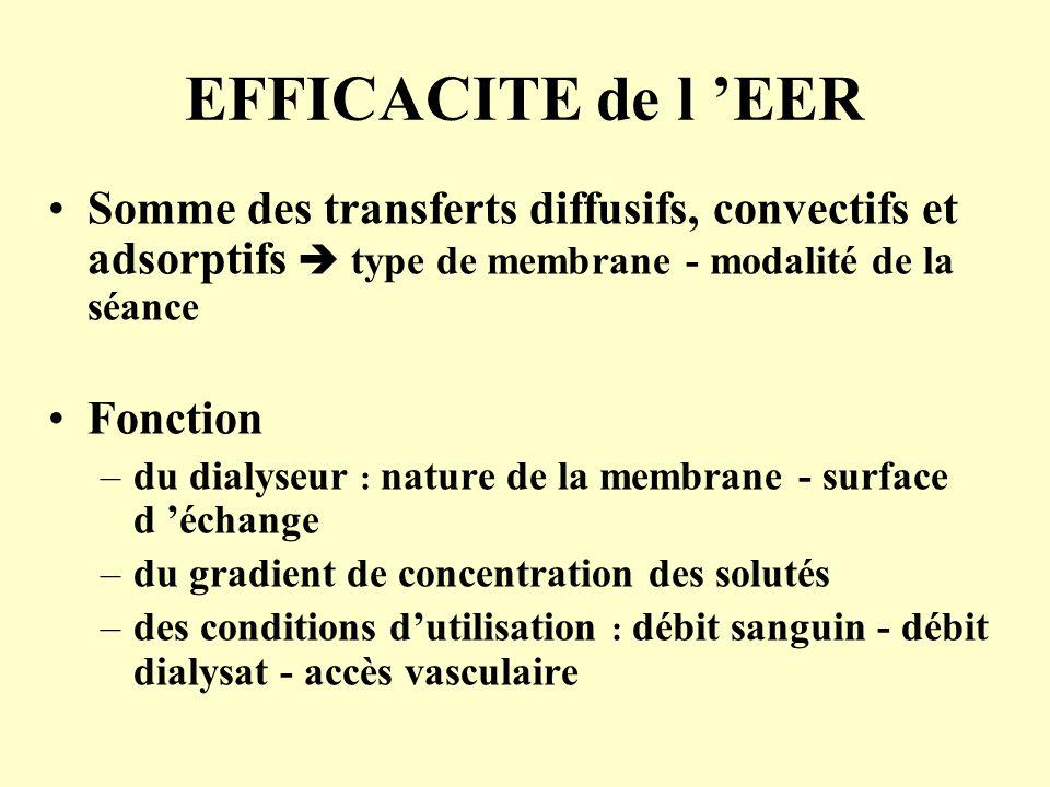 EFFICACITE de l 'EER Somme des transferts diffusifs, convectifs et adsorptifs  type de membrane - modalité de la séance.