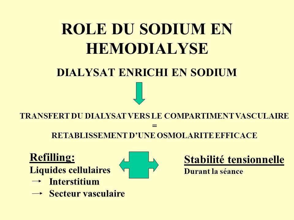 ROLE DU SODIUM EN HEMODIALYSE