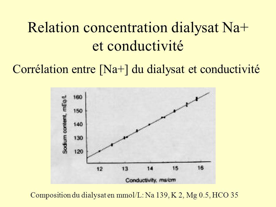 Relation concentration dialysat Na+ et conductivité