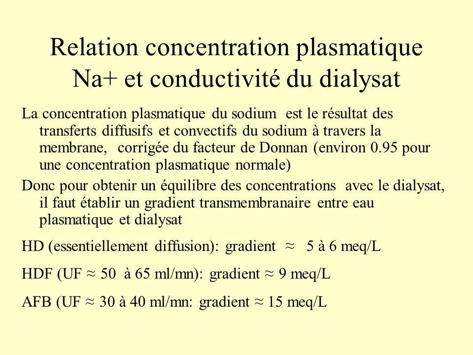 Relation concentration plasmatique Na+ et conductivité du dialysat
