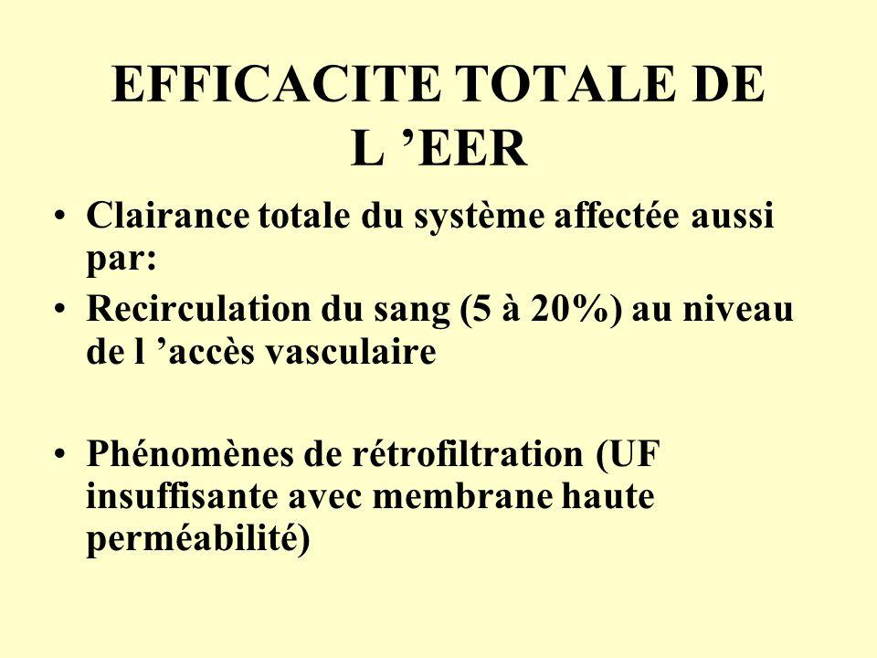 EFFICACITE TOTALE DE L 'EER