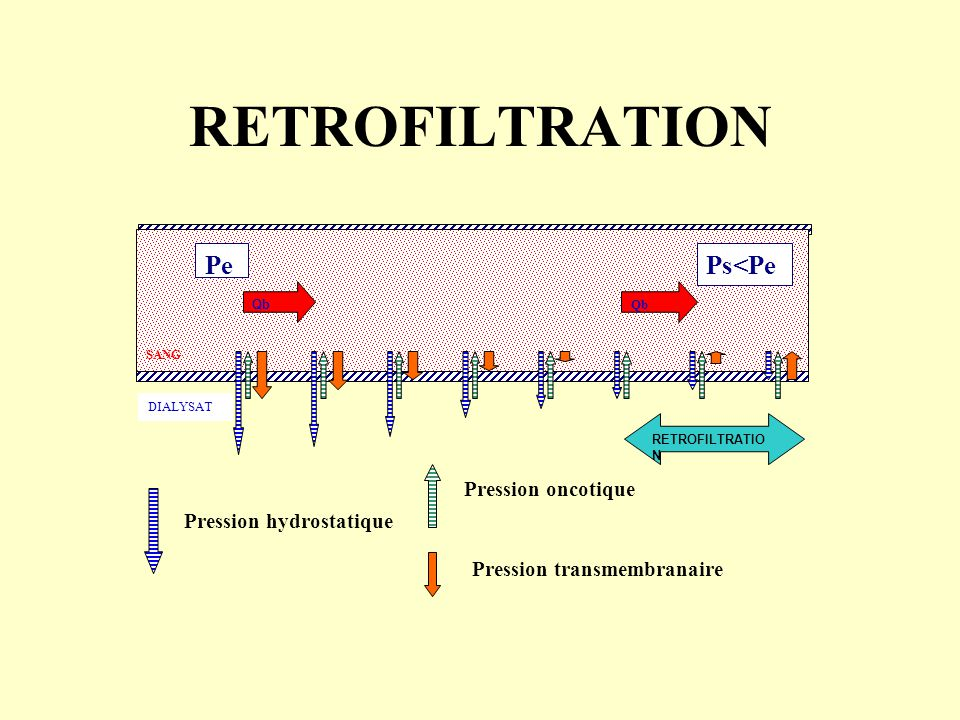 RETROFILTRATION Pe Ps<Pe Pression oncotique Pression hydrostatique
