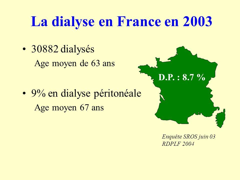 La dialyse en France en 2003 30882 dialysés 9% en dialyse péritonéale