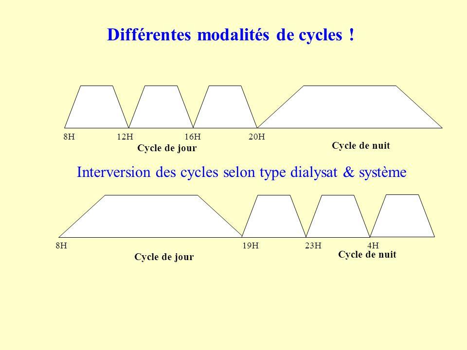 Différentes modalités de cycles !