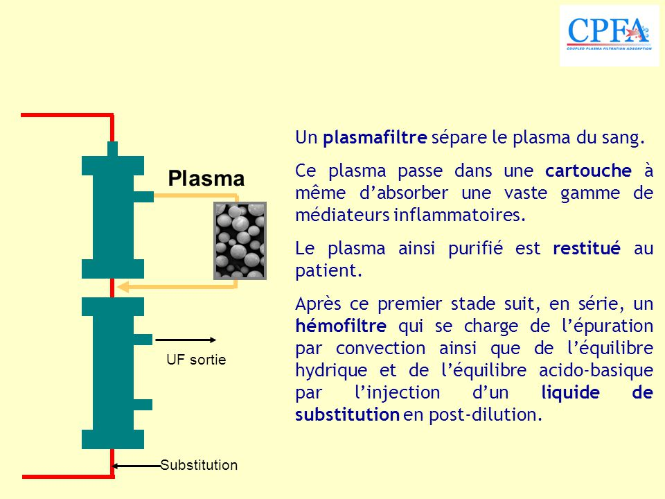 Plasma Un plasmafiltre sépare le plasma du sang.