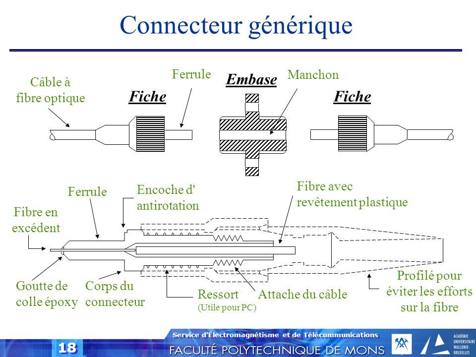 Connecteur générique Embase Fiche Fiche Ferrule Manchon Câble à
