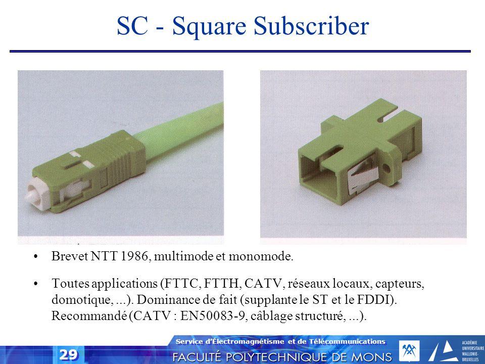 SC - Square Subscriber Brevet NTT 1986, multimode et monomode.
