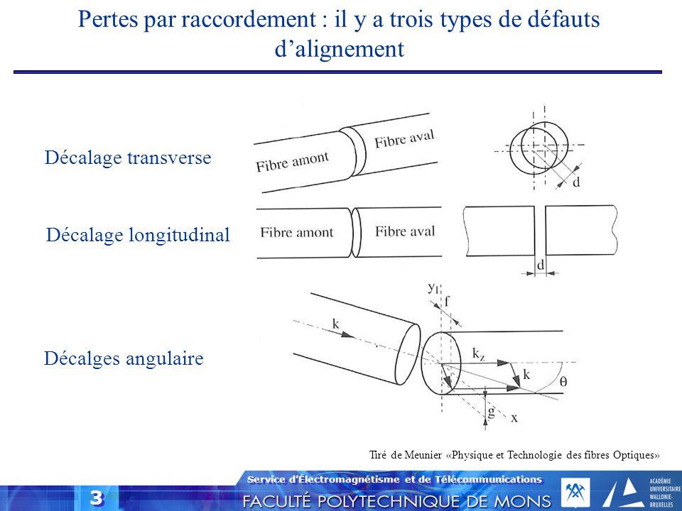 Pertes par raccordement : il y a trois types de défauts d'alignement