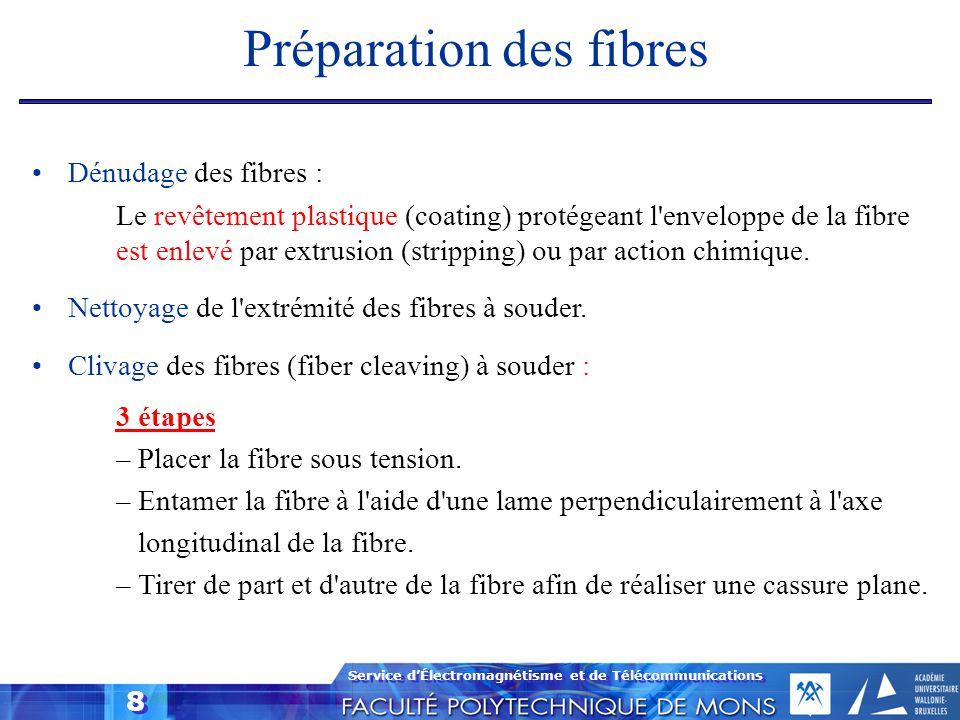 Préparation des fibres