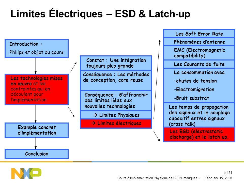 Limites Électriques – ESD & Latch-up