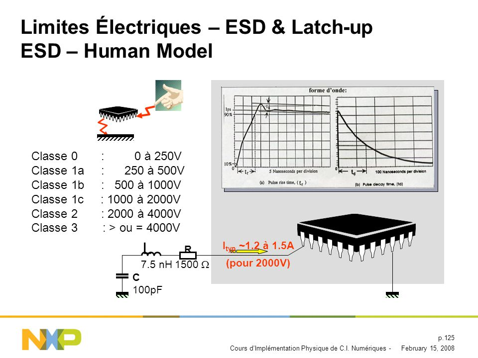 Limites Électriques – ESD & Latch-up ESD – Human Model