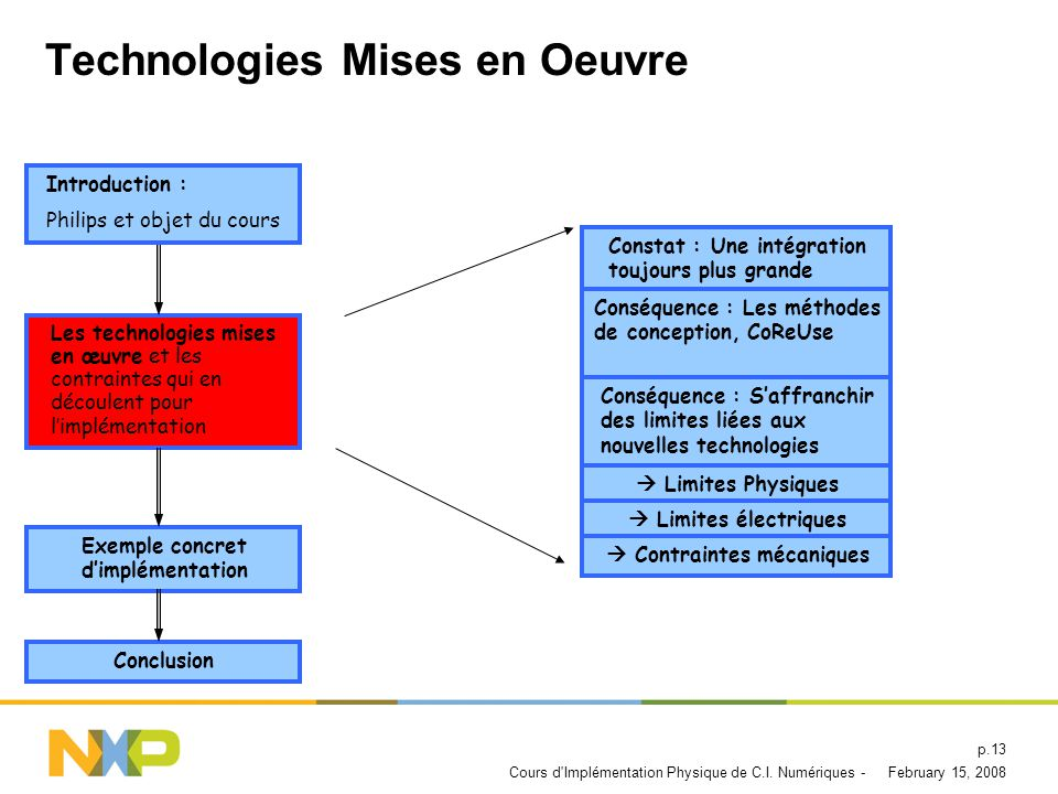 Technologies Mises en Oeuvre