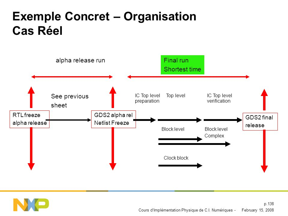 Exemple Concret – Organisation Cas Réel