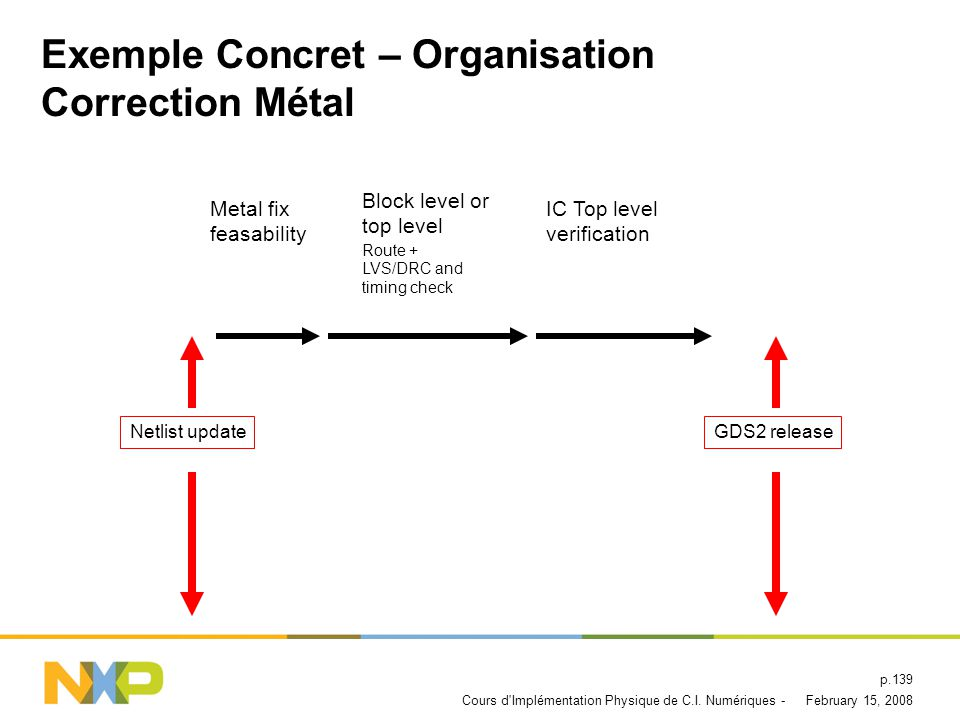 Exemple Concret – Organisation Correction Métal