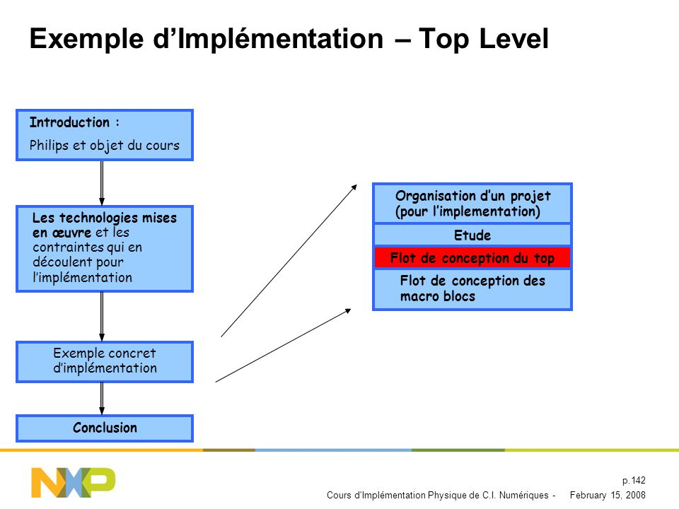 Exemple d'Implémentation – Top Level