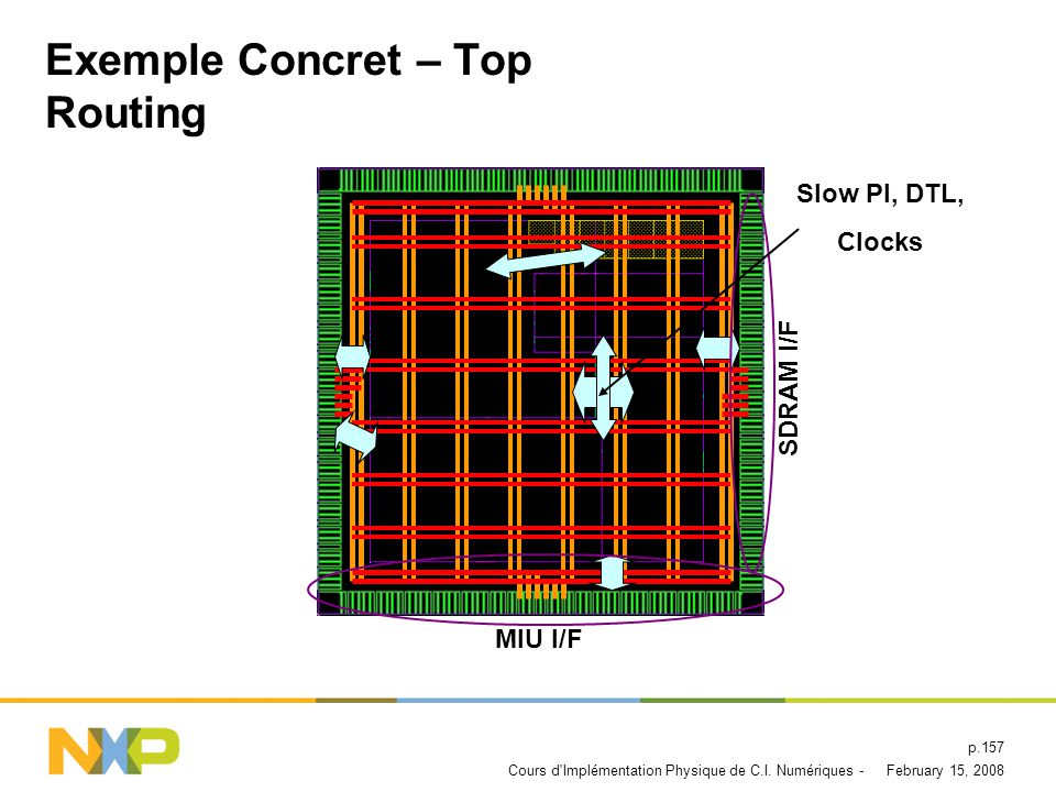 Exemple Concret – Top Routing
