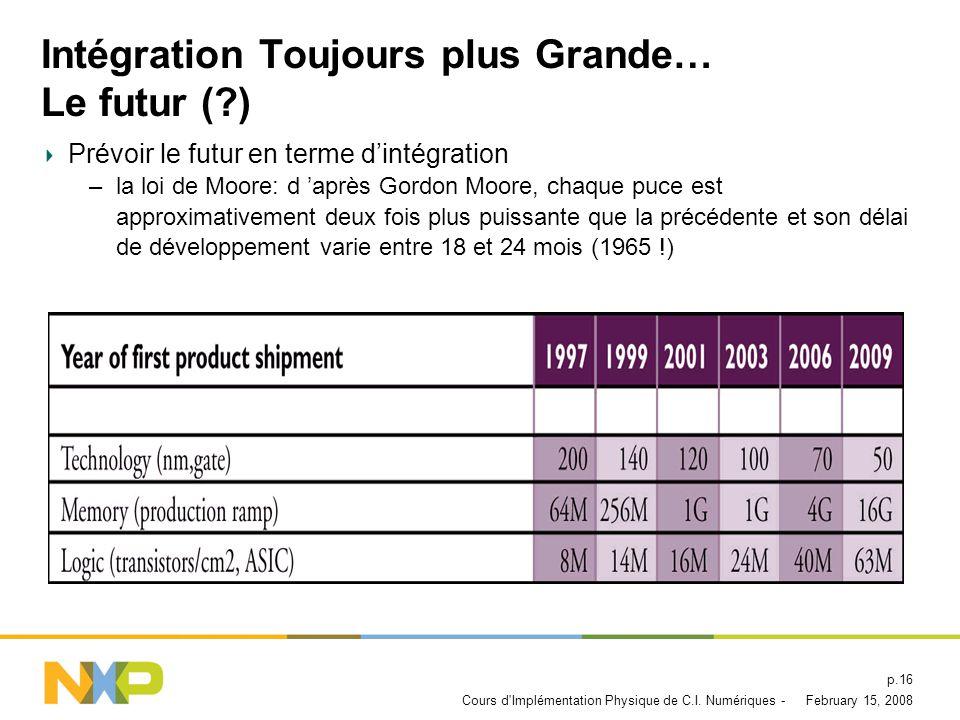 Intégration Toujours plus Grande… Le futur ( )