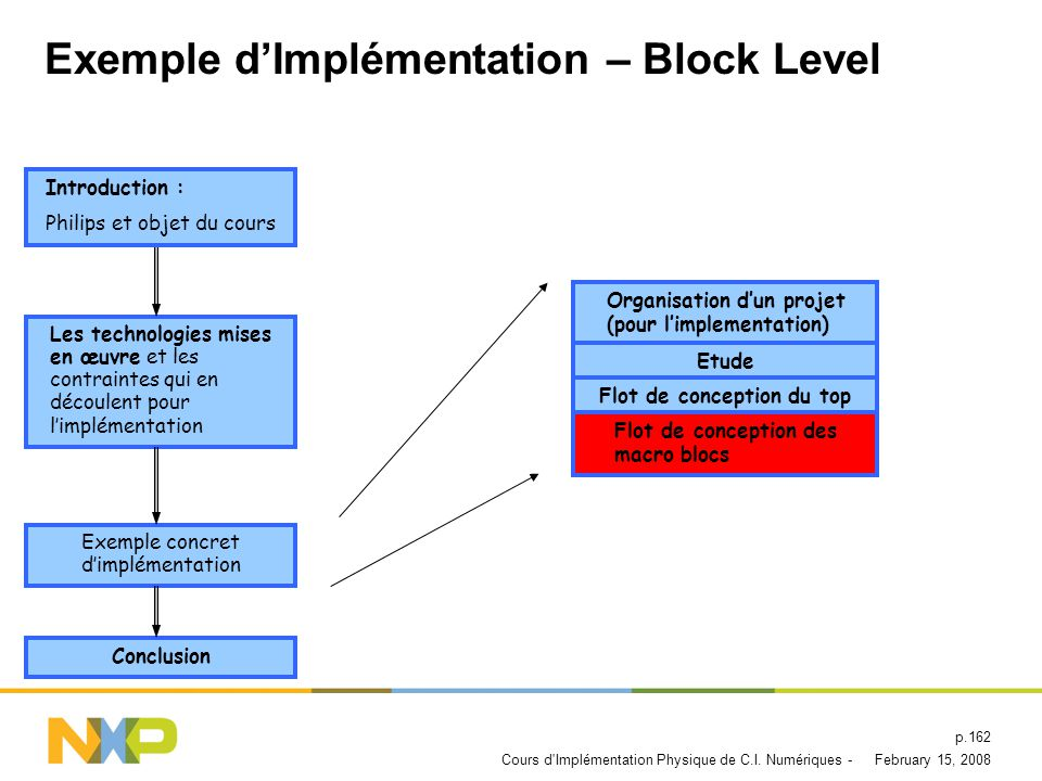 Exemple d'Implémentation – Block Level