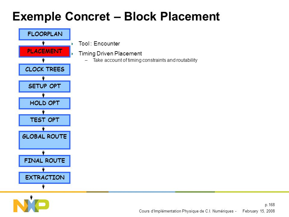 Exemple Concret – Block Placement
