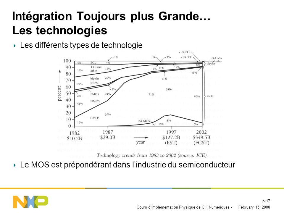 Intégration Toujours plus Grande… Les technologies