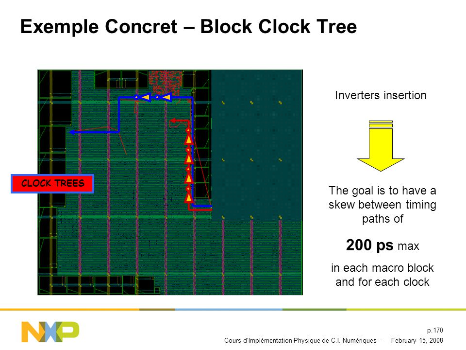 Exemple Concret – Block Clock Tree