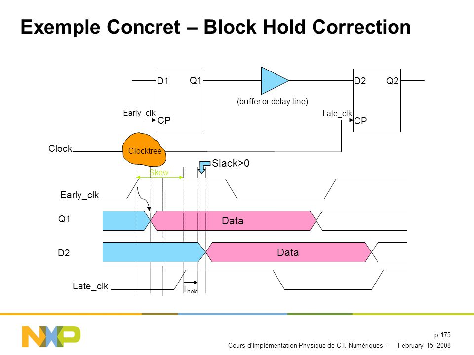 Exemple Concret – Block Hold Correction